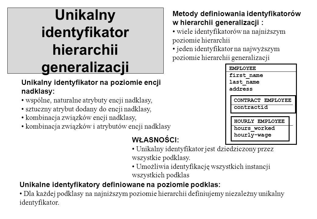 Unikalny identyfikator hierarchii generalizacji