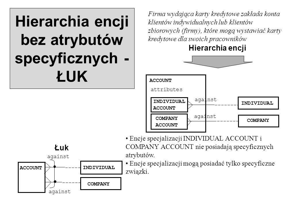 Hierarchia encji bez atrybutów specyficznych - ŁUK