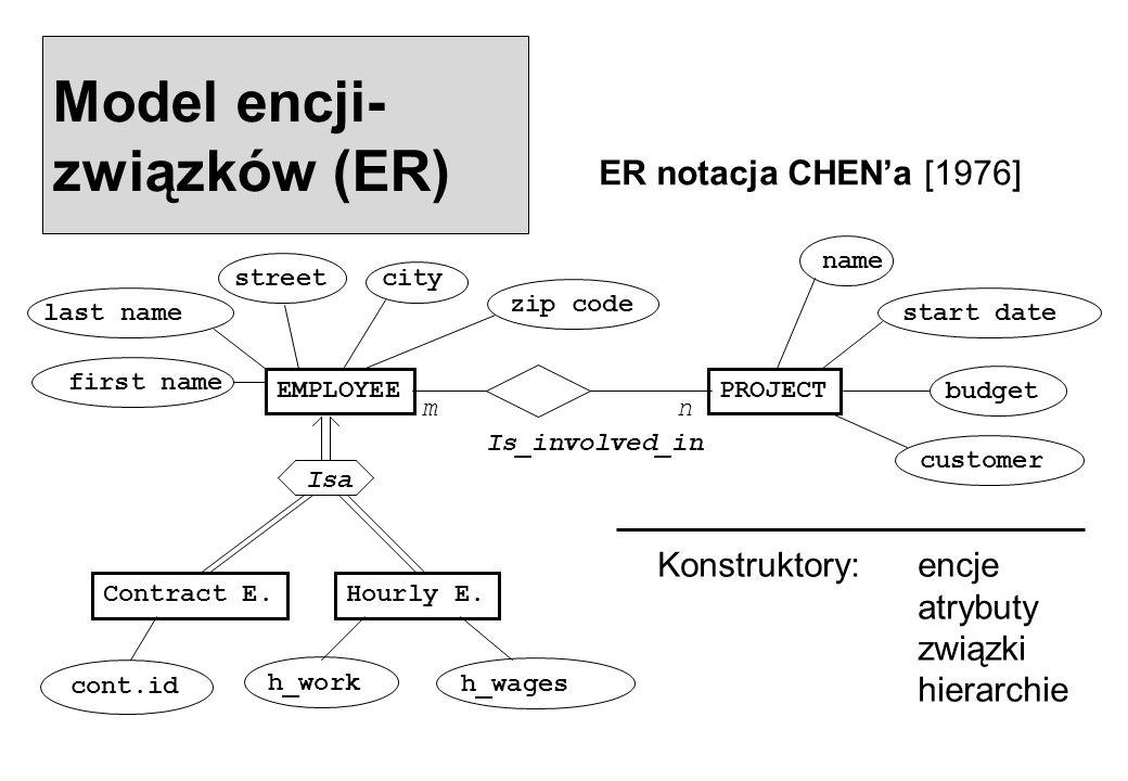 Model encji-związków (ER)