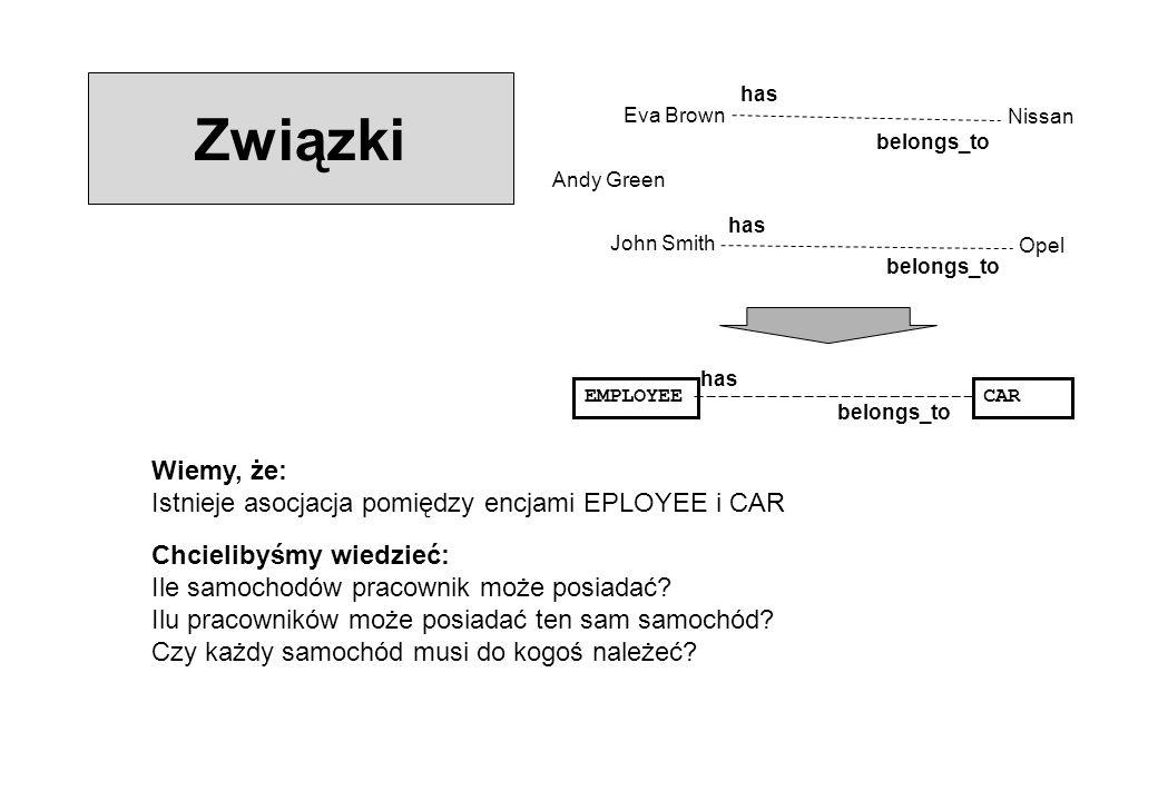 Związki Wiemy, że: Istnieje asocjacja pomiędzy encjami EPLOYEE i CAR