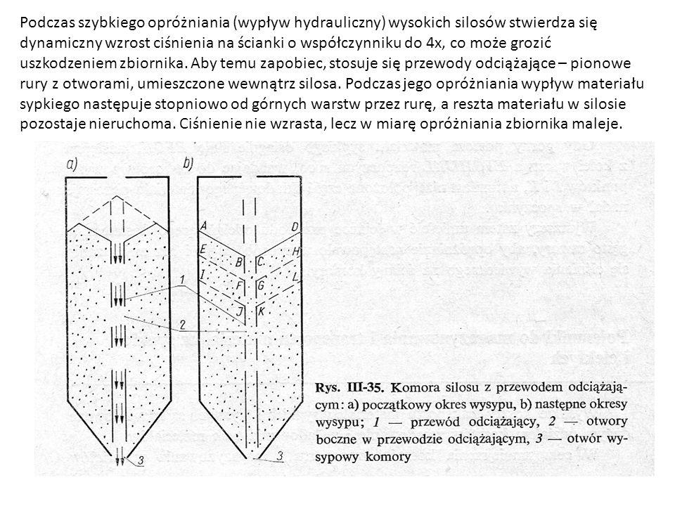 Podczas szybkiego opróżniania (wypływ hydrauliczny) wysokich silosów stwierdza się dynamiczny wzrost ciśnienia na ścianki o współczynniku do 4x, co może grozić uszkodzeniem zbiornika.