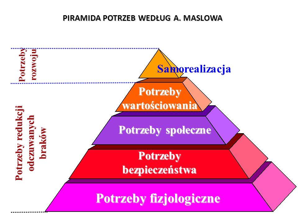 PIRAMIDA POTRZEB WEDŁUG A. MASLOWA