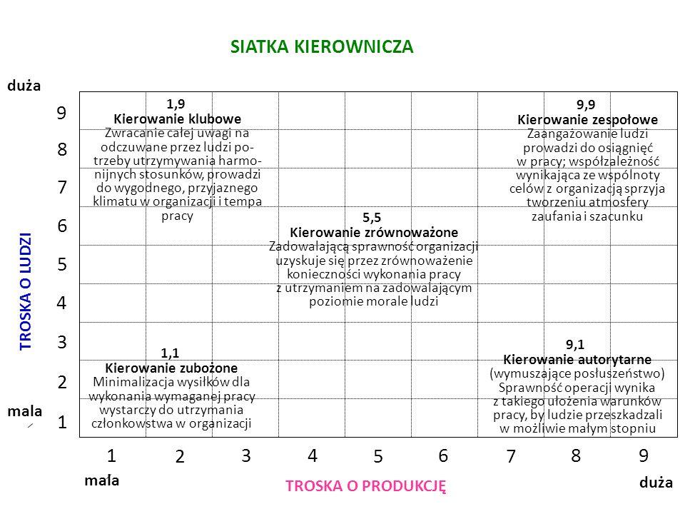 Kierowanie zrównoważone Kierowanie autorytarne