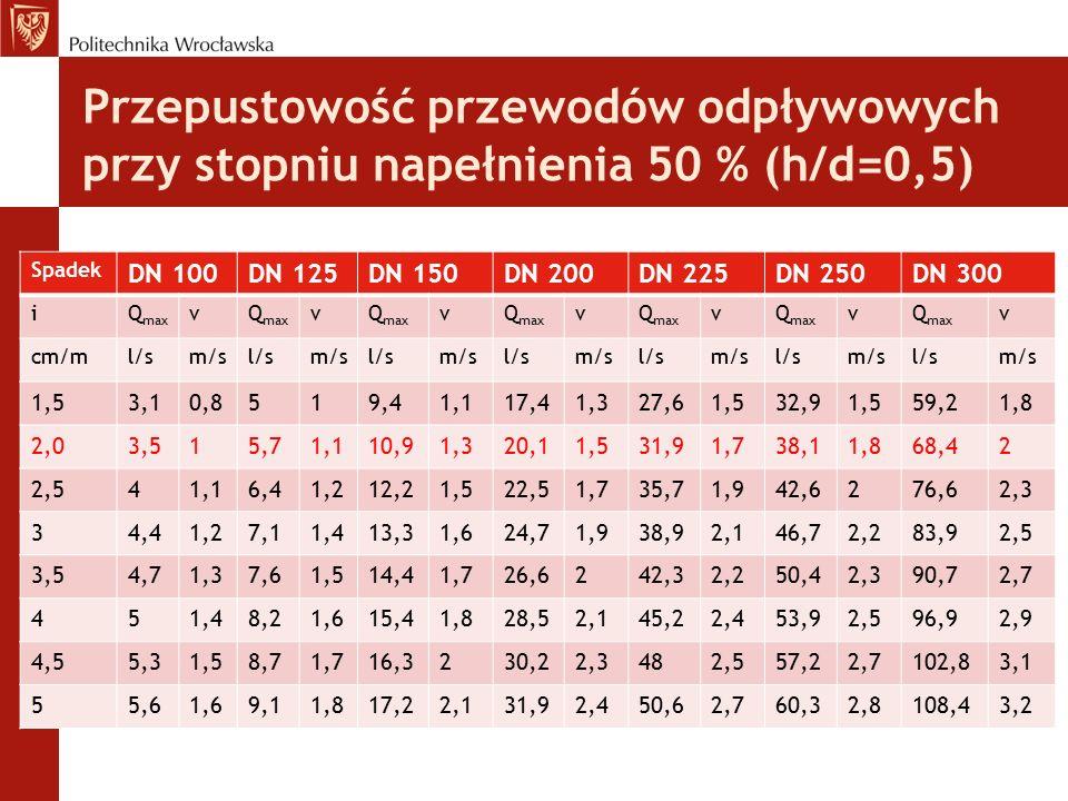 Przepustowość przewodów odpływowych przy stopniu napełnienia 50 % (h/d=0,5)