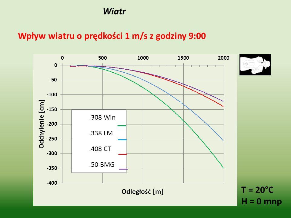 Wiatr Wpływ wiatru o prędkości 1 m/s z godziny 9:00 T = 20°C H = 0 mnp