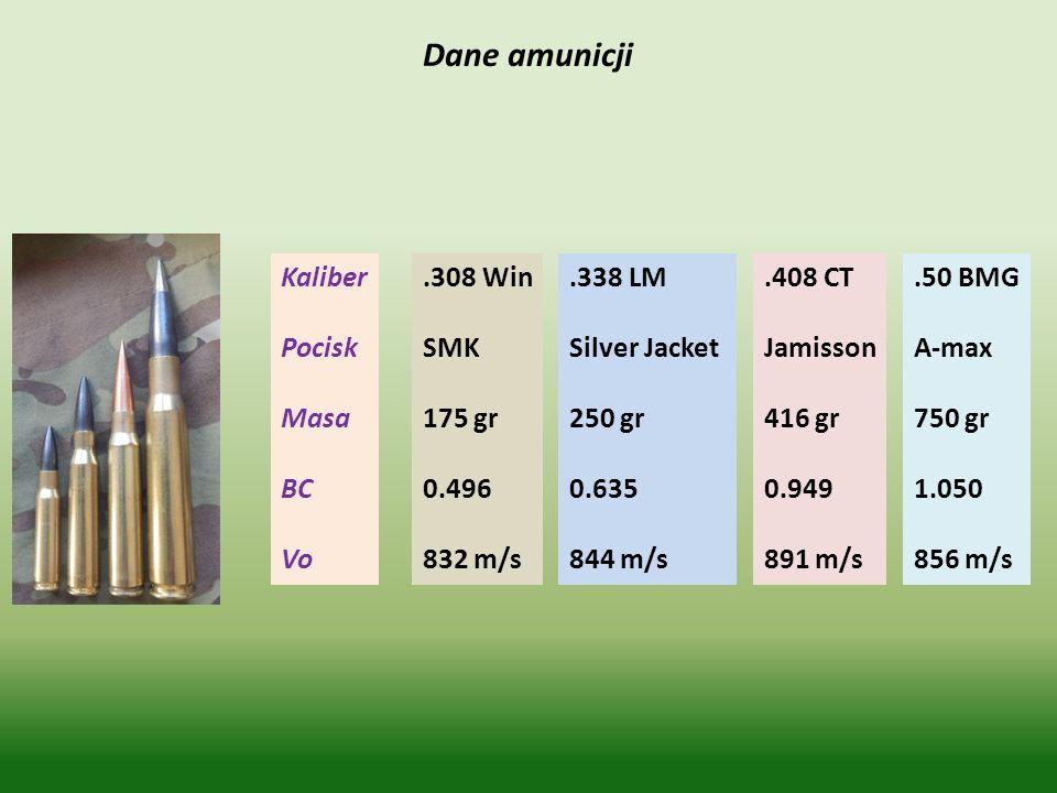 Dane amunicji Kaliber Pocisk Masa BC Vo .308 Win SMK 175 gr 0.496
