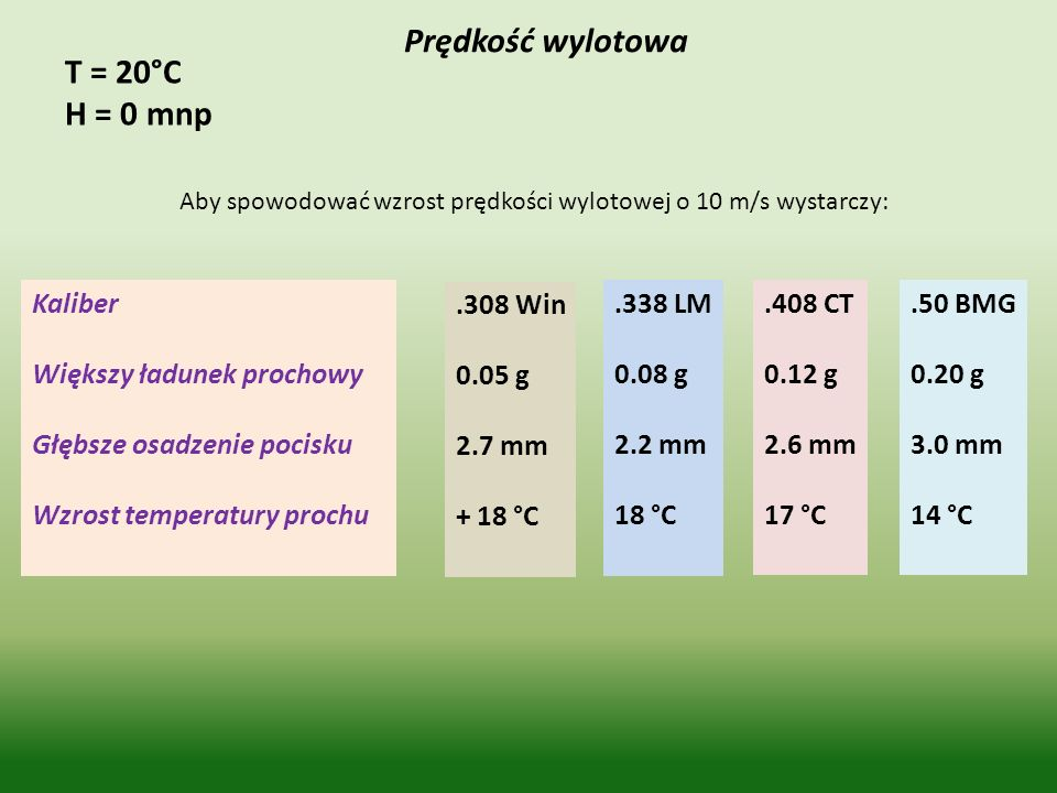 Prędkość wylotowa T = 20°C H = 0 mnp Kaliber Większy ładunek prochowy