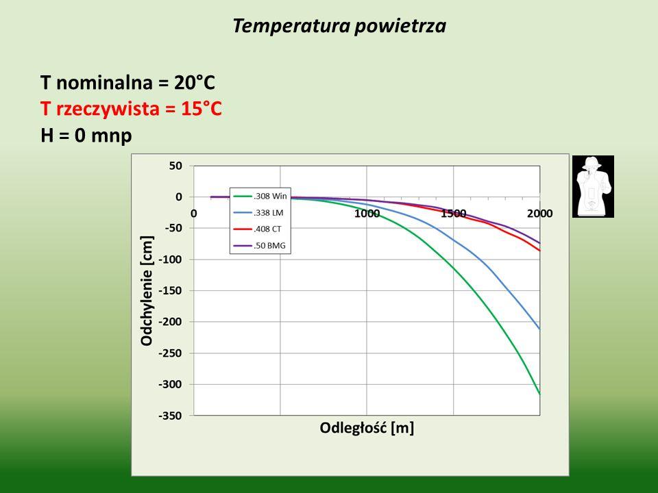 Temperatura powietrza