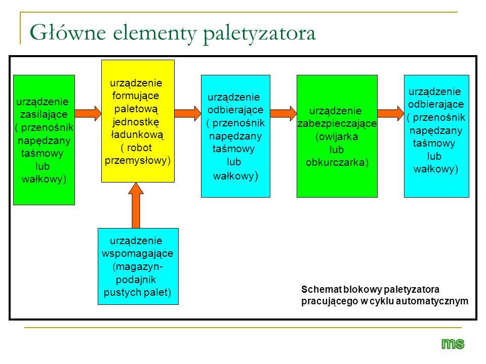 Główne elementy paletyzatora