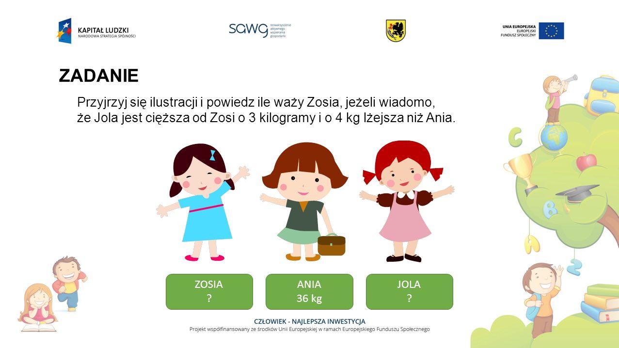 ZADANIE Przyjrzyj się ilustracji i powiedz ile waży Zosia, jeżeli wiadomo, że Jola jest cięższa od Zosi o 3 kilogramy i o 4 kg lżejsza niż Ania.