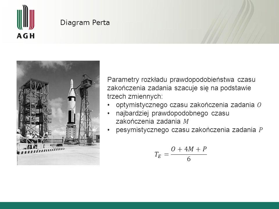 Diagram Perta Parametry rozkładu prawdopodobieństwa czasu zakończenia zadania szacuje się na podstawie trzech zmiennych: