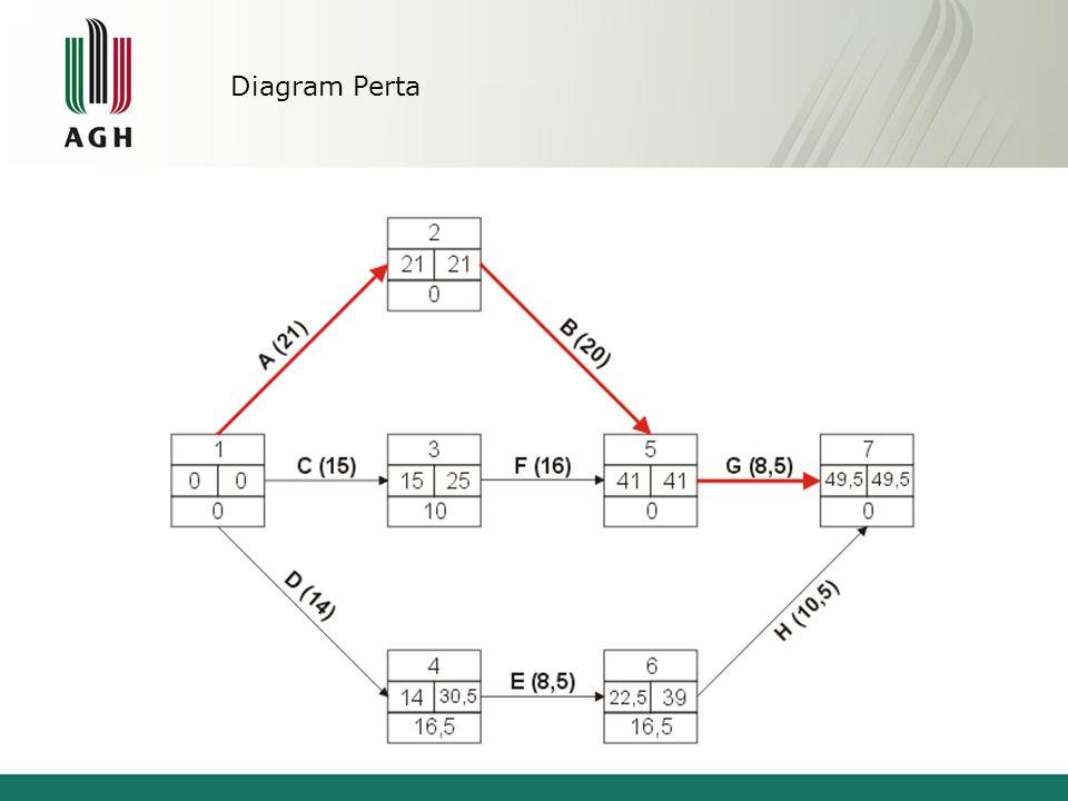 Diagram Perta