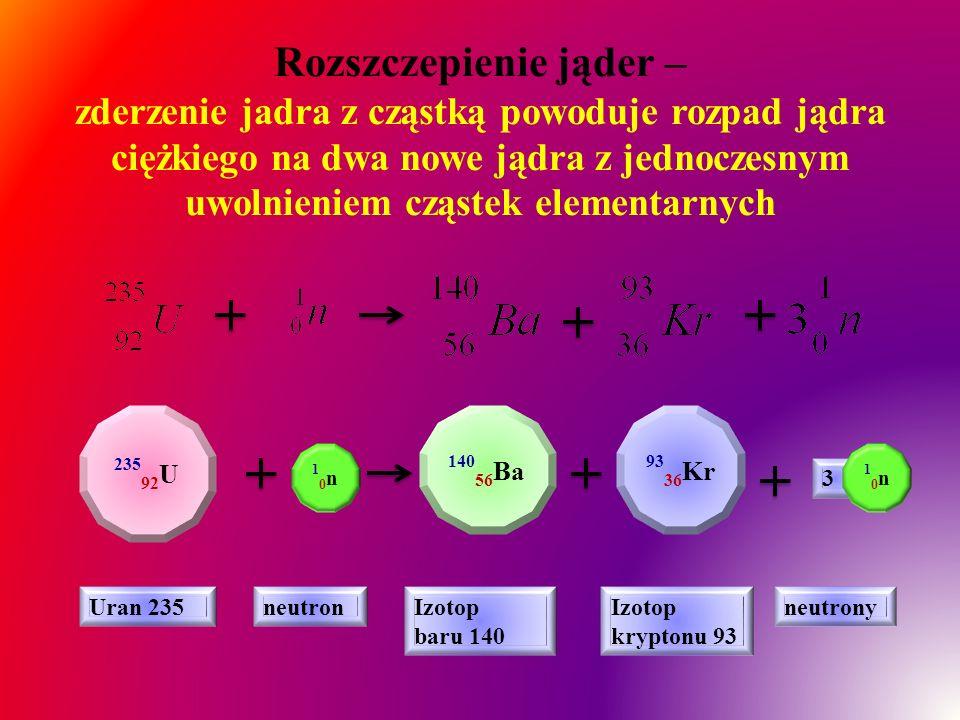 Rozszczepienie jąder – zderzenie jadra z cząstką powoduje rozpad jądra ciężkiego na dwa nowe jądra z jednoczesnym uwolnieniem cząstek elementarnych