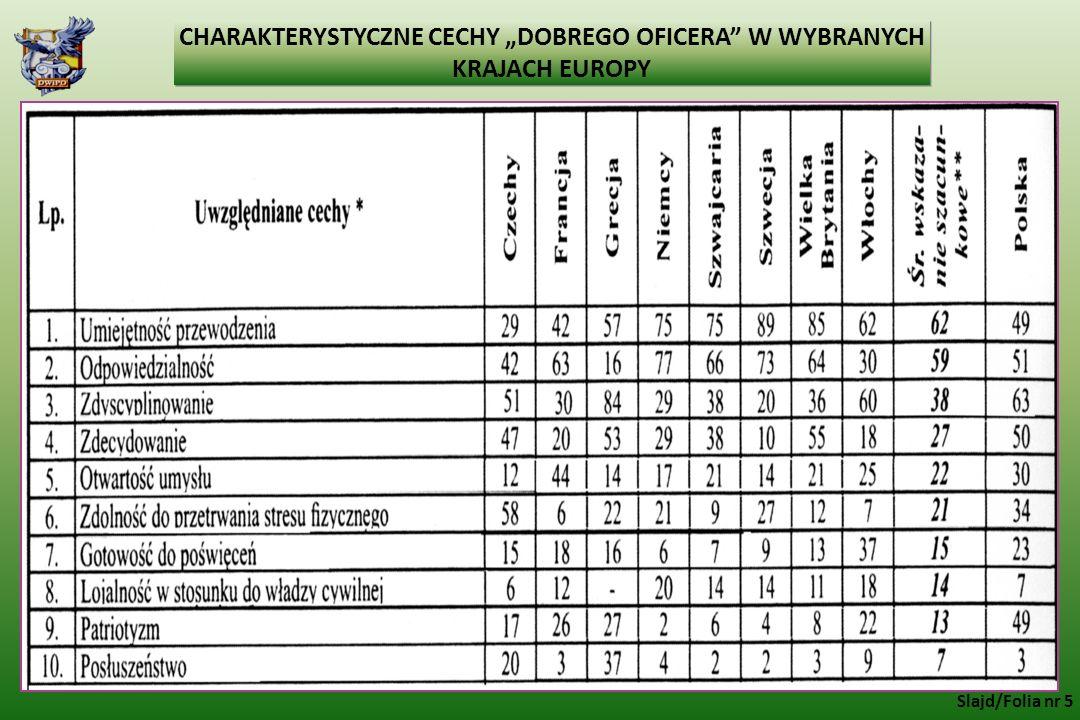 """CHARAKTERYSTYCZNE CECHY """"DOBREGO OFICERA W WYBRANYCH KRAJACH EUROPY"""