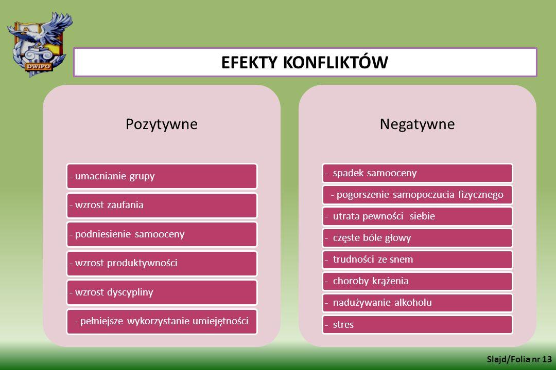 EFEKTY KONFLIKTÓW Pozytywne Negatywne Slajd/Folia nr 13
