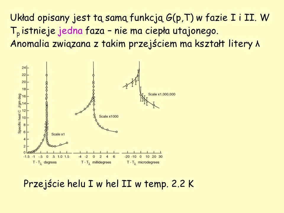 Układ opisany jest tą samą funkcją G(p,T) w fazie I i II