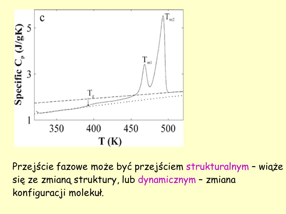 Przejście fazowe może być przejściem strukturalnym – wiąże się ze zmianą struktury, lub dynamicznym – zmiana konfiguracji molekuł.