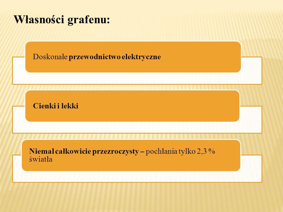Własności grafenu: Doskonałe przewodnictwo elektryczne Cienki i lekki