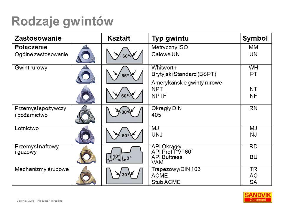 Rodzaje gwintów Zastosowanie Kształt Typ gwintu Symbol