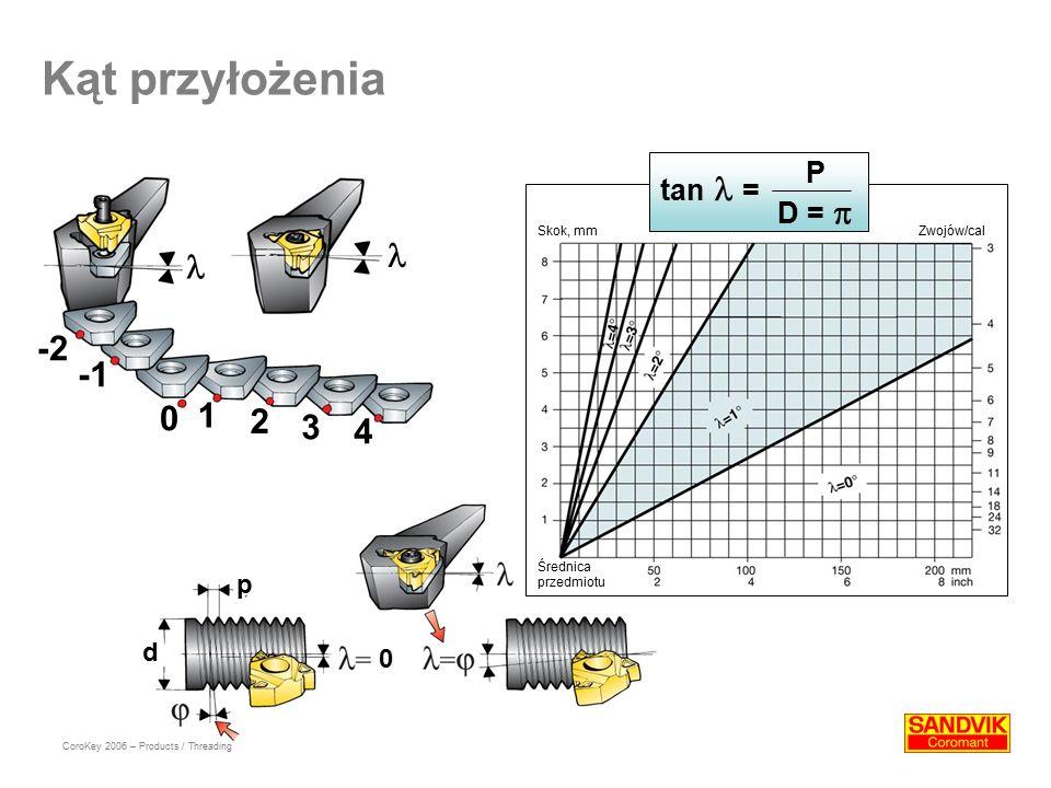 Kąt przyłożenia   -2 -1 1 2 3 4 P tan  = D =  p d Skok, mm