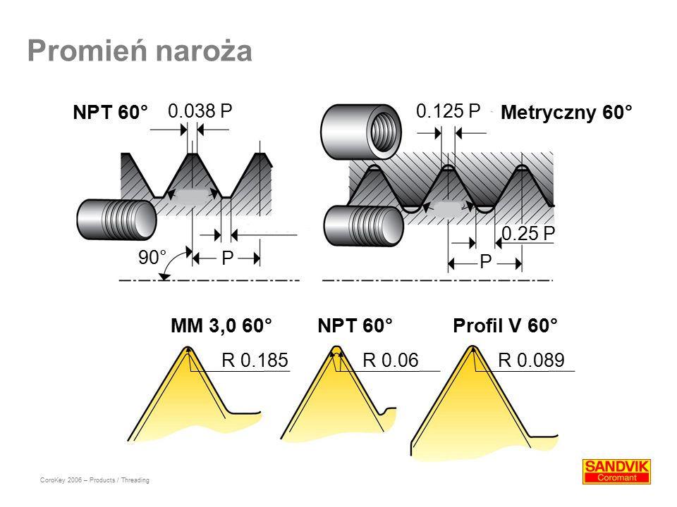 Promień naroża NPT 60° Metryczny 60° MM 3,0 60° NPT 60° Profil V 60°
