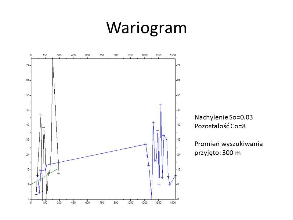 Wariogram Nachylenie So=0.03 Pozostałość Co=8