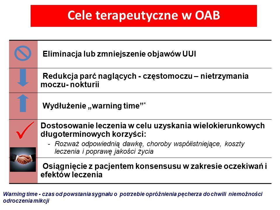Cele terapeutyczne w OAB
