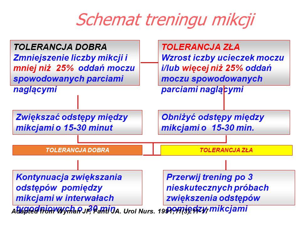 Schemat treningu mikcji