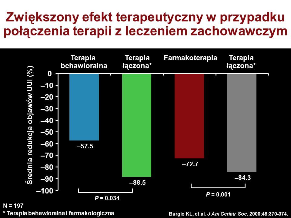 Średnia redukcja objawów UUI (%)