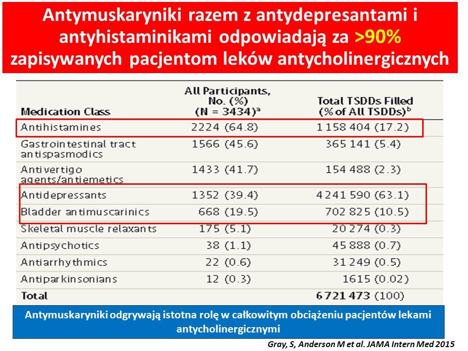Antymuskaryniki razem z antydepresantami i antyhistaminikami odpowiadają za >90% zapisywanych pacjentom leków antycholinergicznych