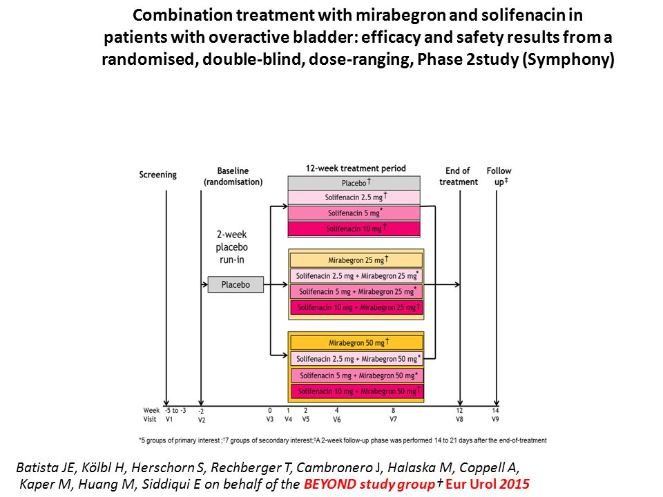 Combination treatment with mirabegron and solifenacin in patients with overactive bladder: efficacy and safety results from a randomised, double-blind, dose-ranging, Phase 2study (Symphony)