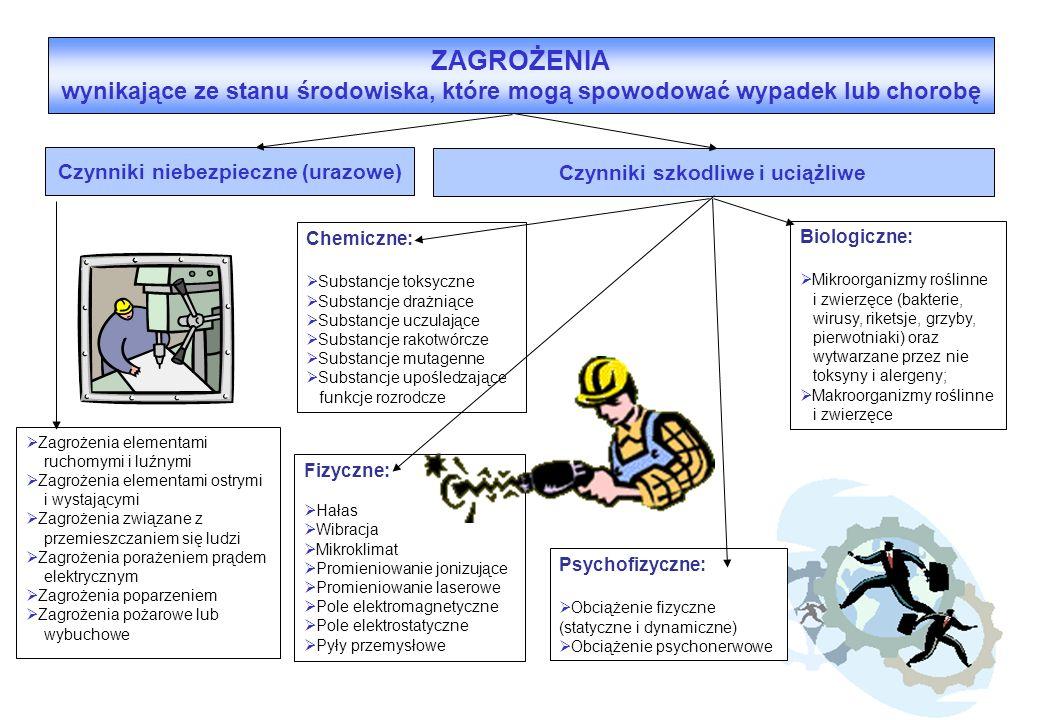 Czynniki niebezpieczne (urazowe) Czynniki szkodliwe i uciążliwe