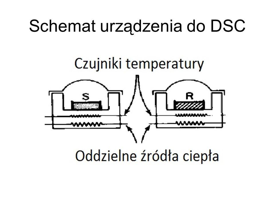 Schemat urządzenia do DSC