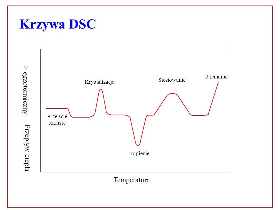 Krzywa DSC > egzotermiczny - Przepływ ciepła Temperatura 6