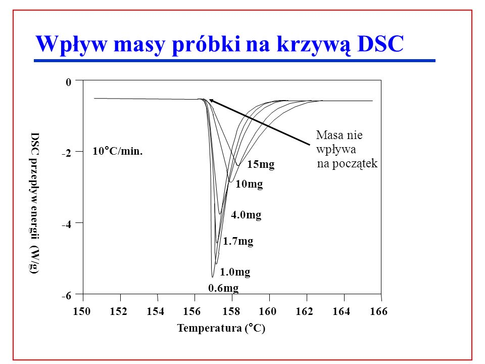 Wpływ masy próbki na krzywą DSC