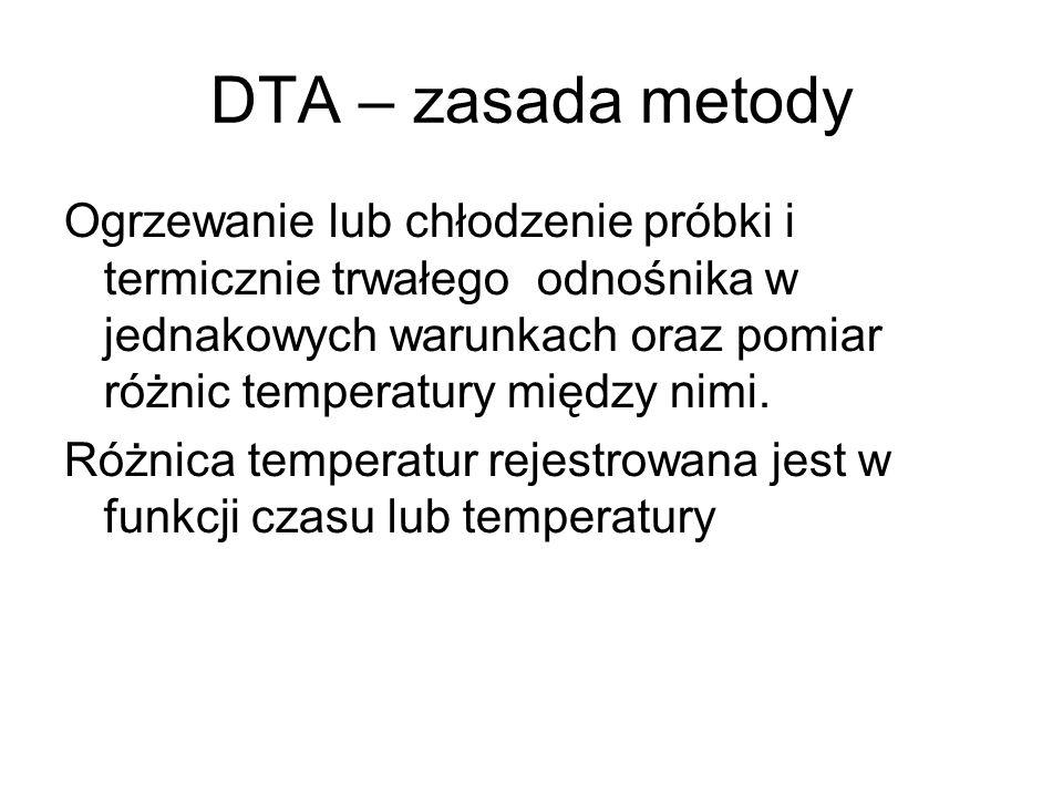 DTA – zasada metody