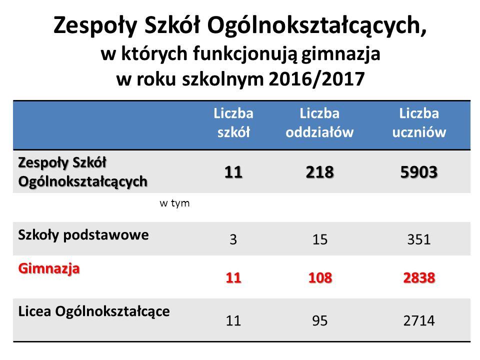 Zespoły Szkół Ogólnokształcących, w których funkcjonują gimnazja w roku szkolnym 2016/2017
