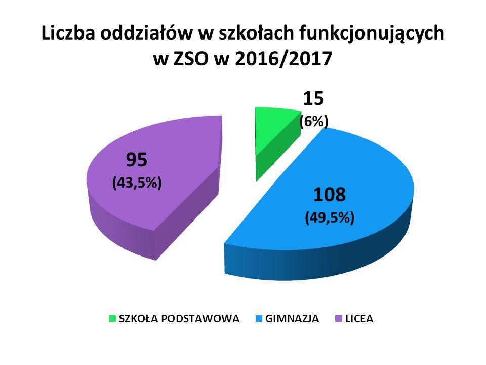 Liczba oddziałów w szkołach funkcjonujących w ZSO w 2016/2017