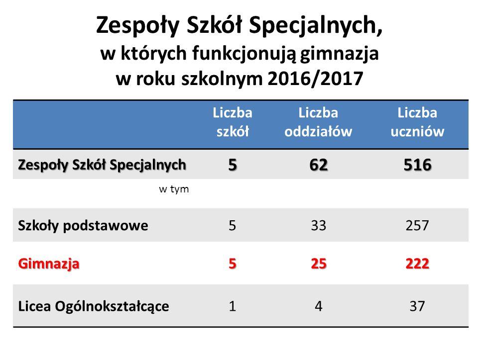 Zespoły Szkół Specjalnych, w których funkcjonują gimnazja w roku szkolnym 2016/2017