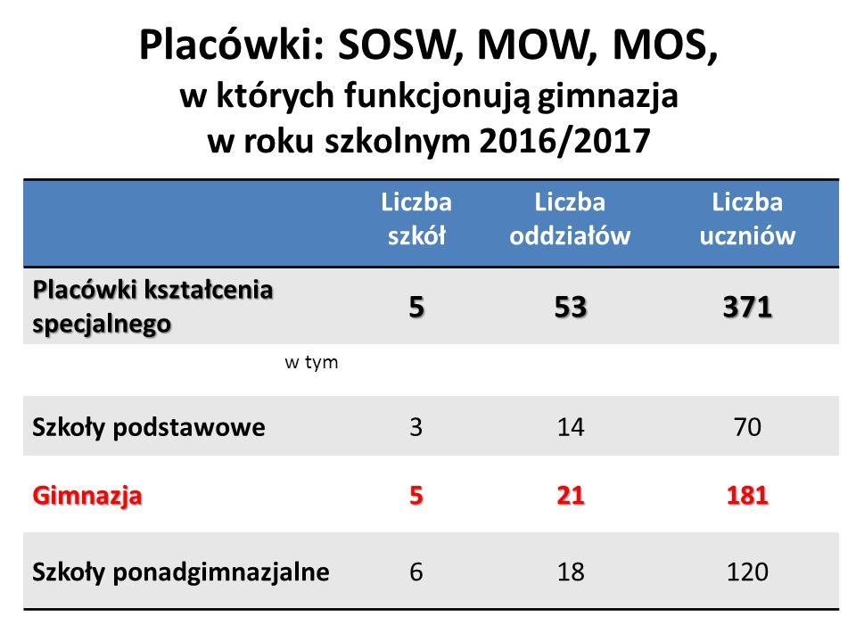 Placówki: SOSW, MOW, MOS, w których funkcjonują gimnazja w roku szkolnym 2016/2017