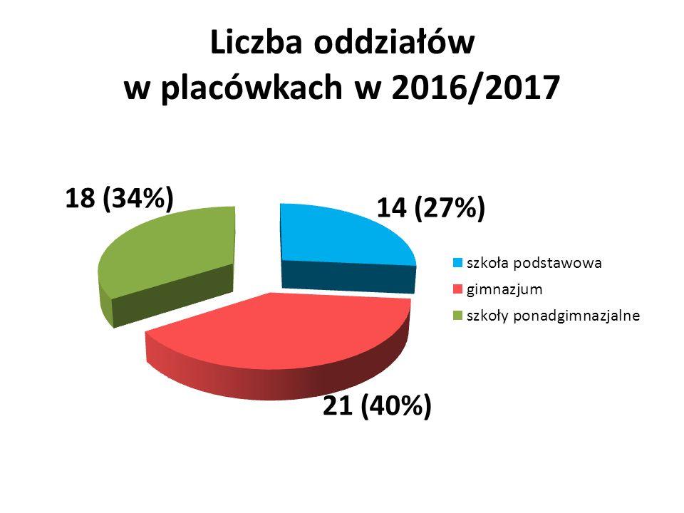 Liczba oddziałów w placówkach w 2016/2017