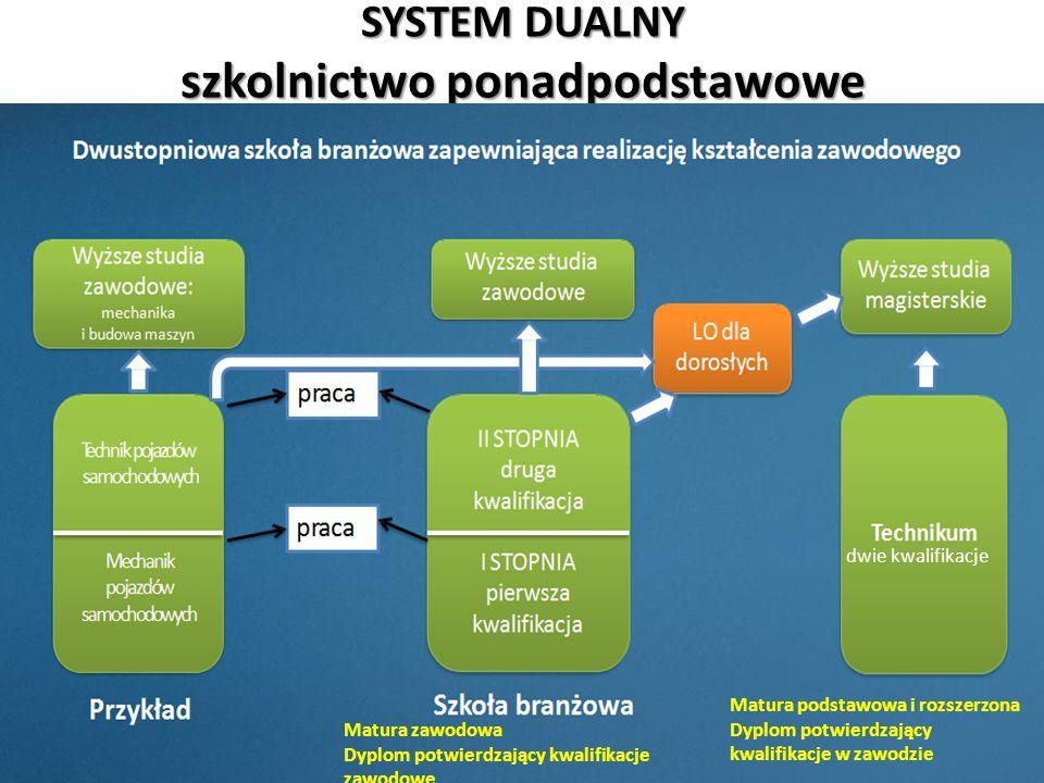 SYSTEM DUALNY szkolnictwo ponadpodstawowe