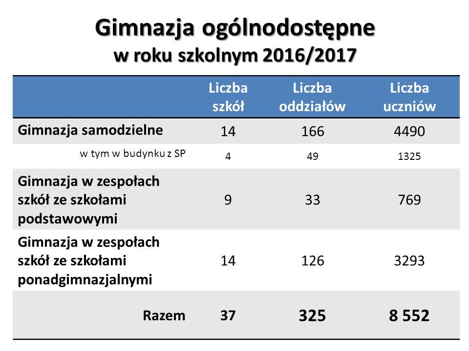 Gimnazja ogólnodostępne w roku szkolnym 2016/2017