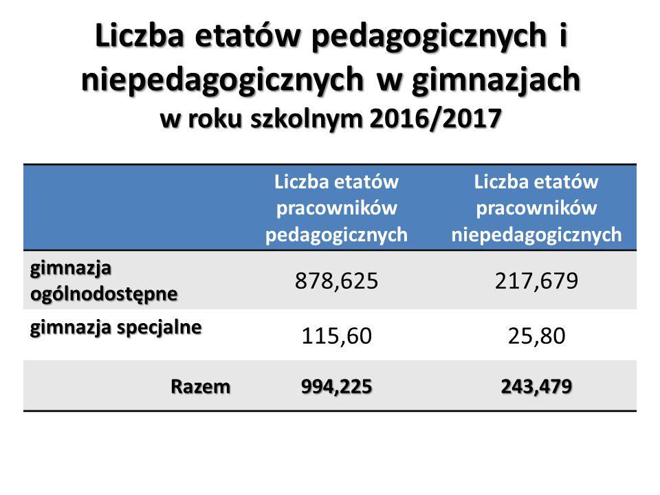 Liczba etatów pedagogicznych i niepedagogicznych w gimnazjach w roku szkolnym 2016/2017