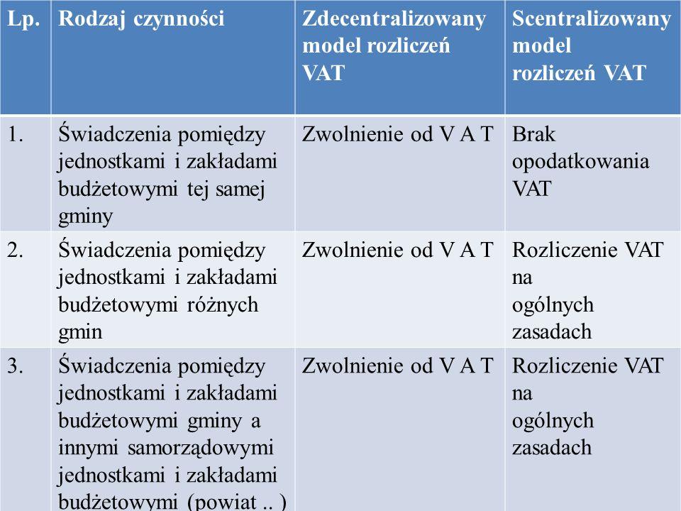Lp. Rodzaj czynności. Zdecentralizowany. model rozliczeń VAT. Scentralizowany model. rozliczeń VAT.