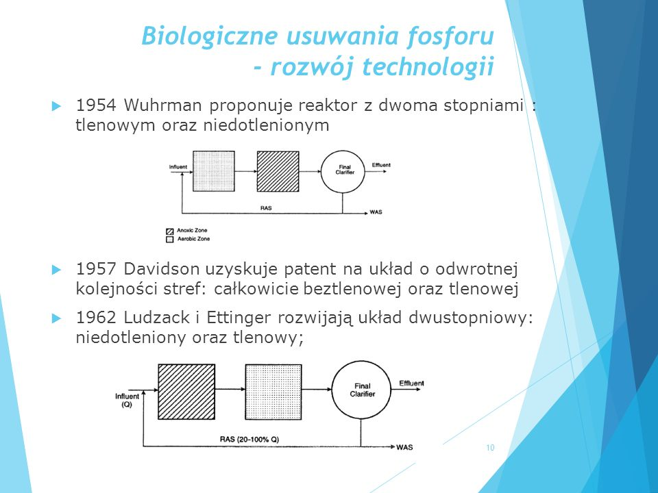 Biologiczne usuwania fosforu - rozwój technologii