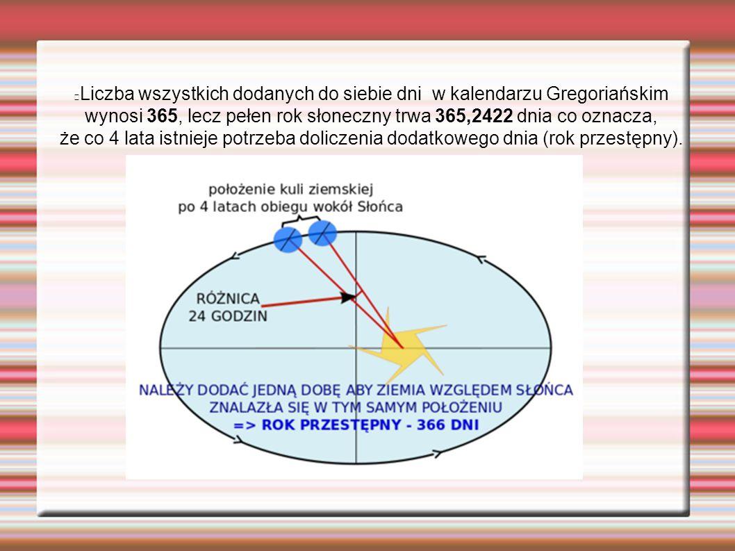 Liczba wszystkich dodanych do siebie dni w kalendarzu Gregoriańskim wynosi 365, lecz pełen rok słoneczny trwa 365,2422 dnia co oznacza, że co 4 lata istnieje potrzeba doliczenia dodatkowego dnia (rok przestępny).