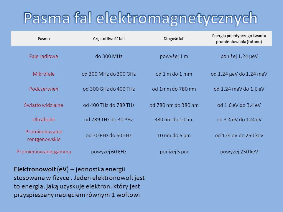 Pasma fal elektromagnetycznych