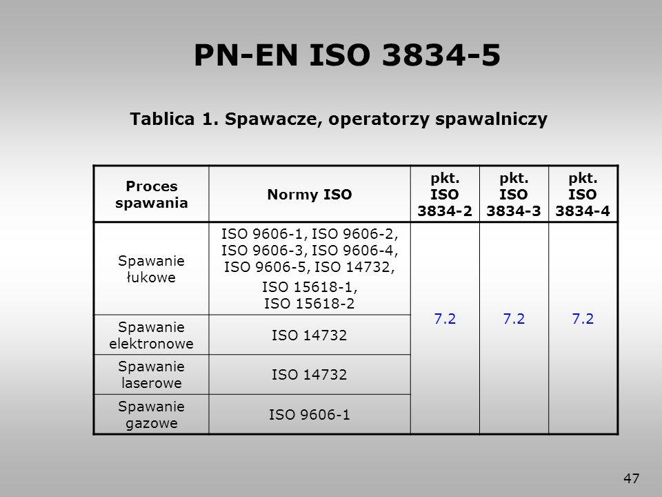 ISO 9606-1, ISO 9606-2, ISO 9606-3, ISO 9606-4, ISO 9606-5, ISO 14732,