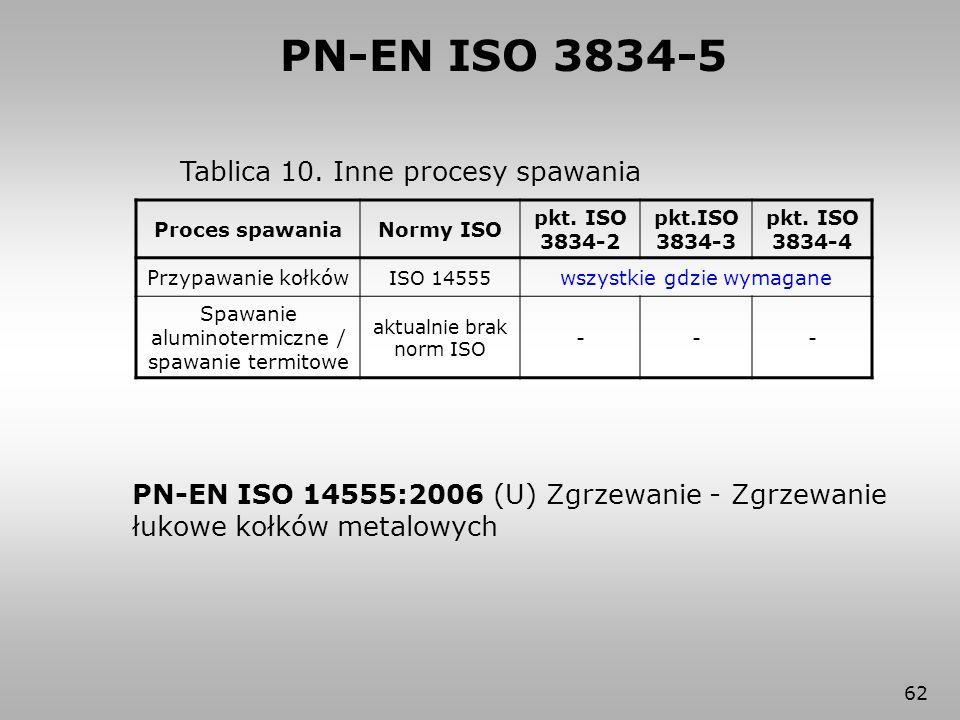 PN-EN ISO 3834-5 Tablica 10. Inne procesy spawania
